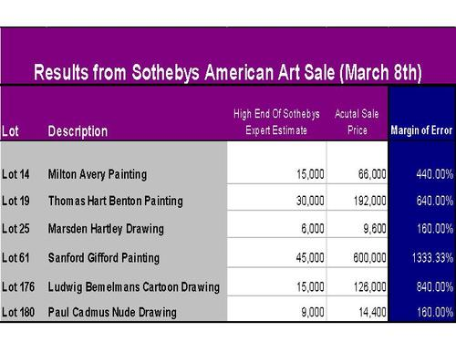 Americanart_auction_results_march07